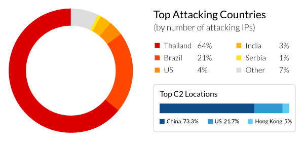 mrblack botnet top attacking countries